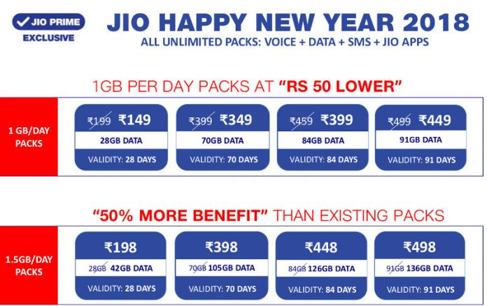 Reliance Jio revises two data plans, now offer 5GB data per day