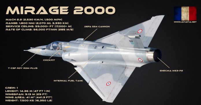 Mirage-2000 vs F-16 Features and specifications